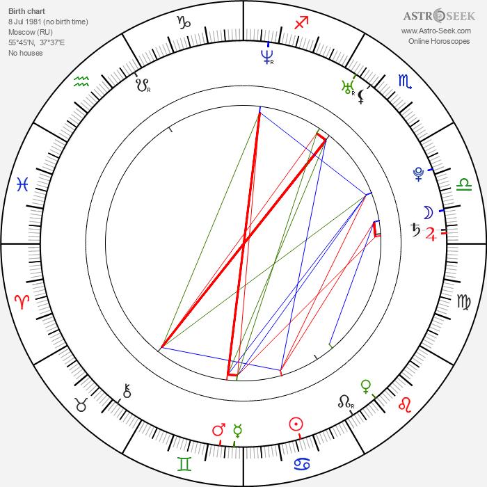 Anastasia Myskina - Astrology Natal Birth Chart