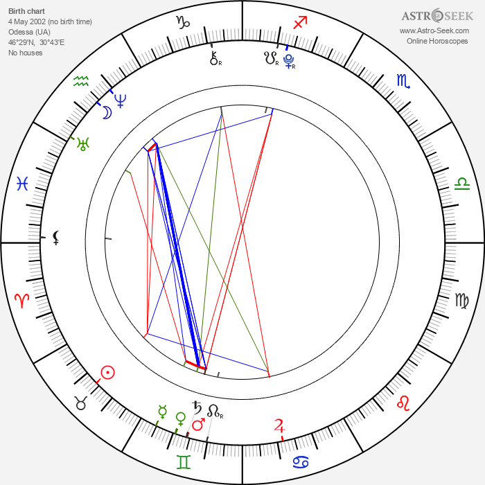 Anastasia Petryk - Astrology Natal Birth Chart