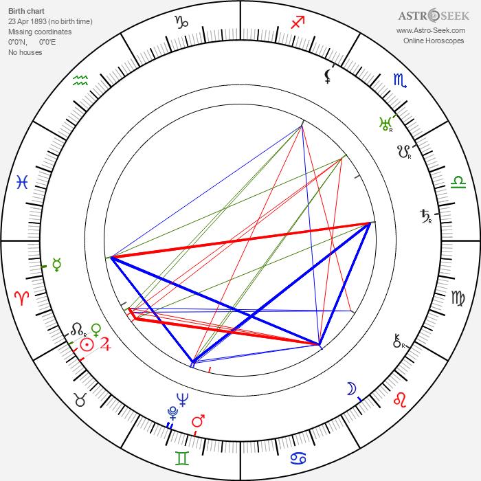 Anastasie Mannerheim - Astrology Natal Birth Chart