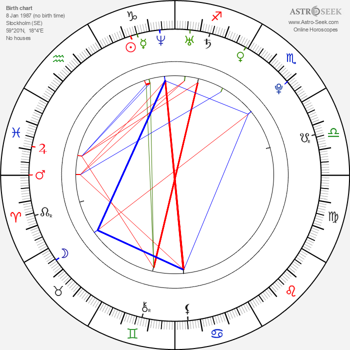 Anastasios Soulis - Astrology Natal Birth Chart