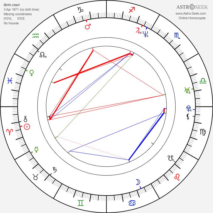 Anastasiya Zavorotnyuk - Astrology Natal Birth Chart