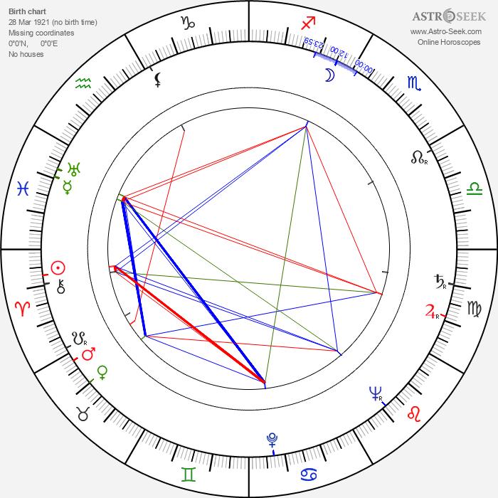 Anatol Constantin - Astrology Natal Birth Chart