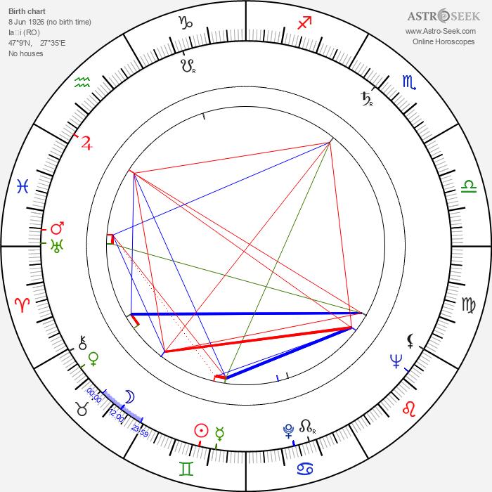 Anatol Vieru - Astrology Natal Birth Chart