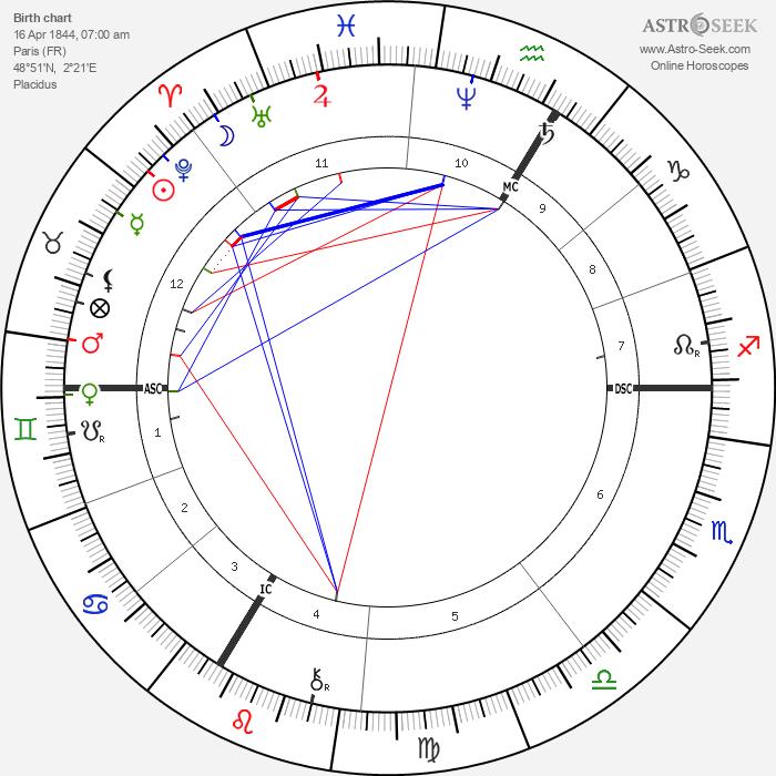Anatole France - Astrology Natal Birth Chart
