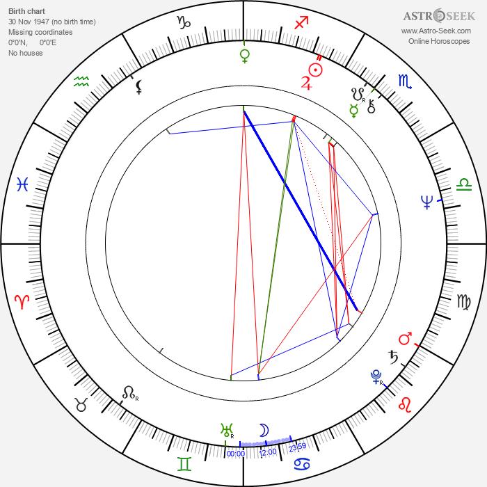 Anatoli Guzenko - Astrology Natal Birth Chart