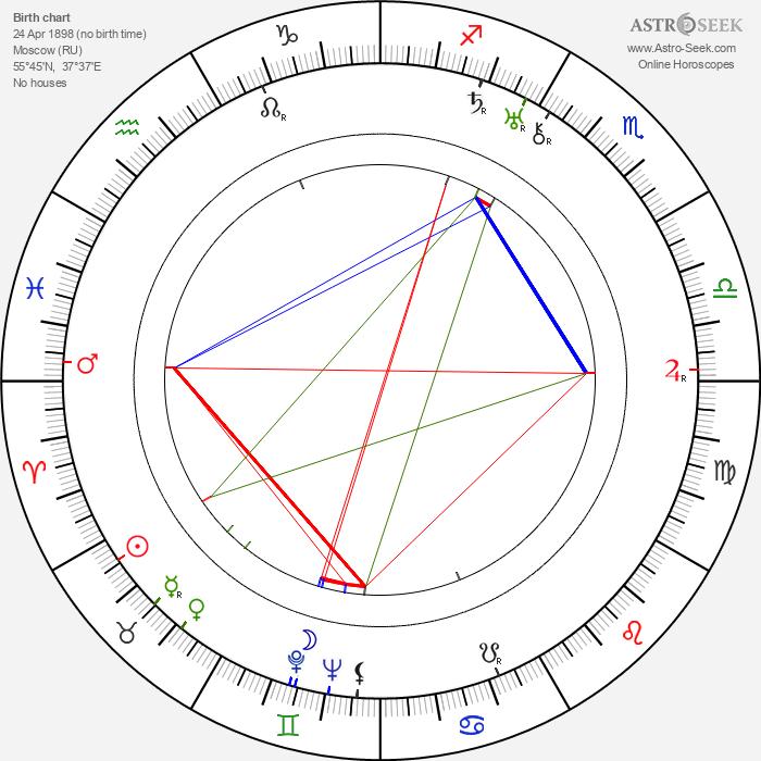 Anatoli Ktorov - Astrology Natal Birth Chart