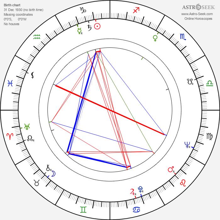 Anatoli Kuznetsov - Astrology Natal Birth Chart