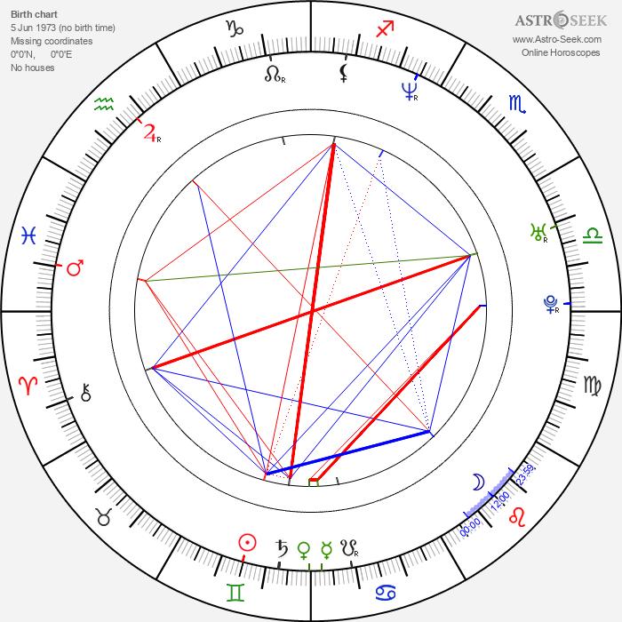 Anatolij Kot - Astrology Natal Birth Chart