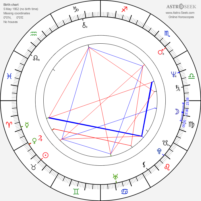 Anatolijus Siusa - Astrology Natal Birth Chart