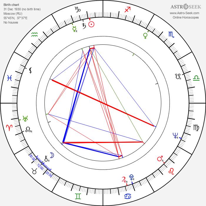 Anatoliy Kuznetsov - Astrology Natal Birth Chart