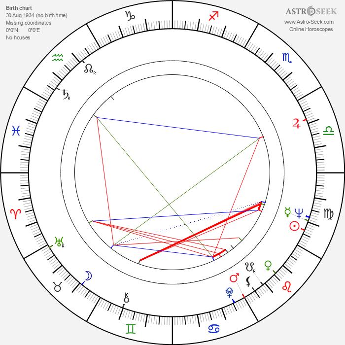Anatoliy Solonitsyn - Astrology Natal Birth Chart