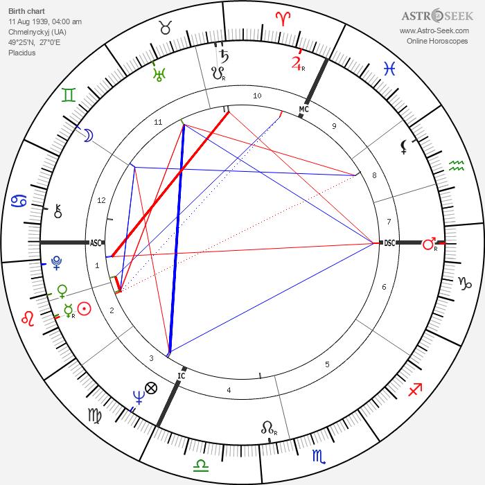 Anatoly Kashpirovsky - Astrology Natal Birth Chart