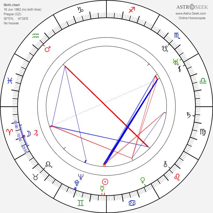 Anči Pírková - Astrology Natal Birth Chart