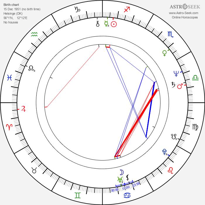 Anders Bircow - Astrology Natal Birth Chart
