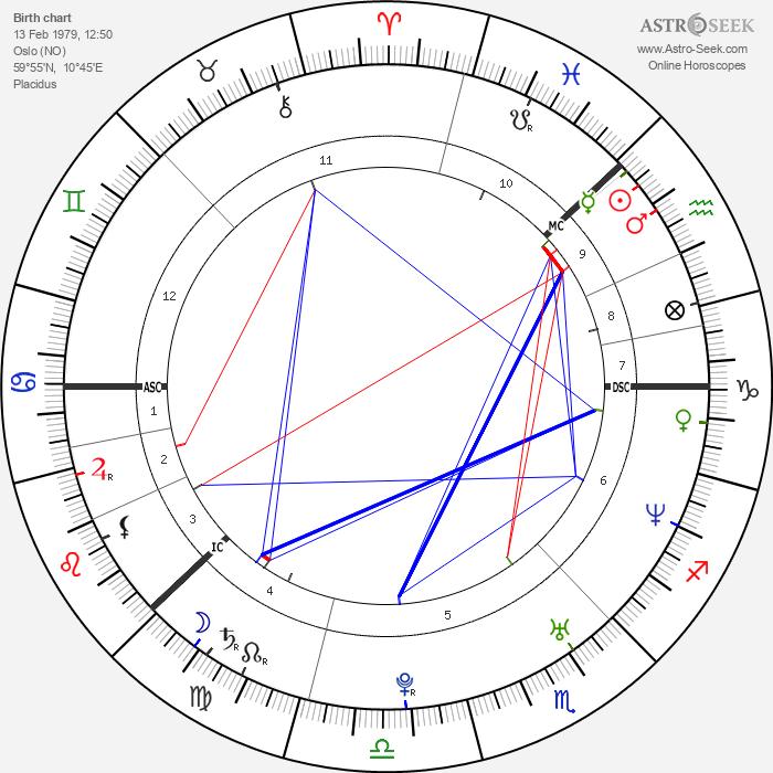 Anders Breivik - Astrology Natal Birth Chart