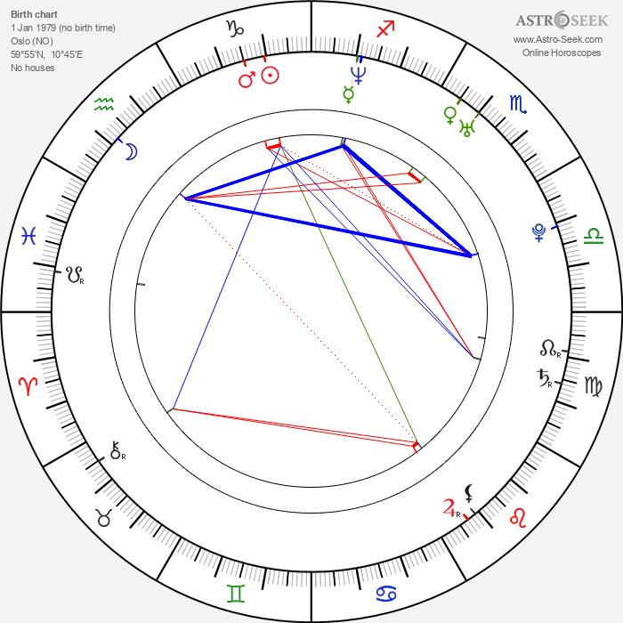 Anders Danielsen Lie - Astrology Natal Birth Chart