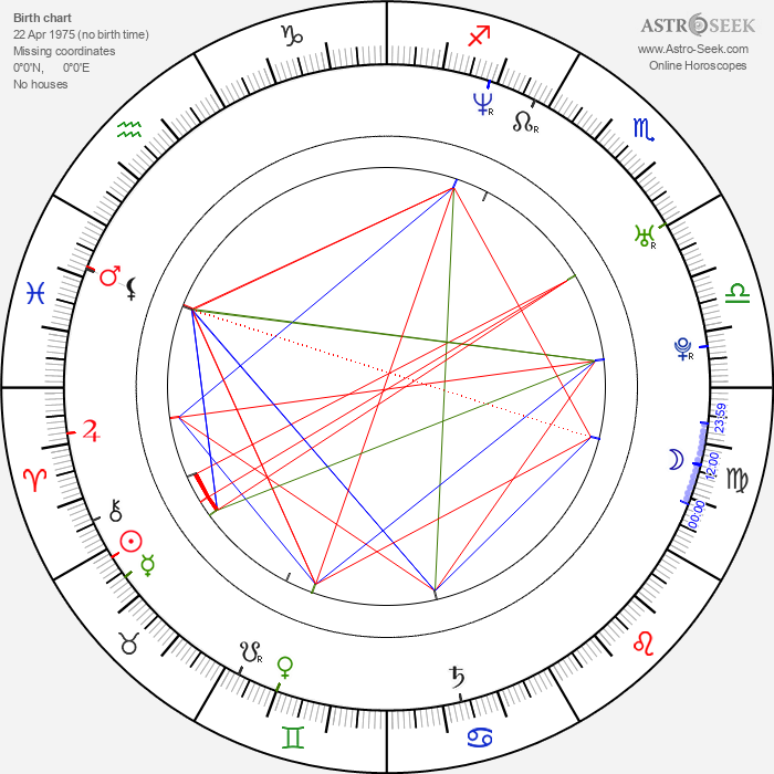 Anders Nyström - Astrology Natal Birth Chart