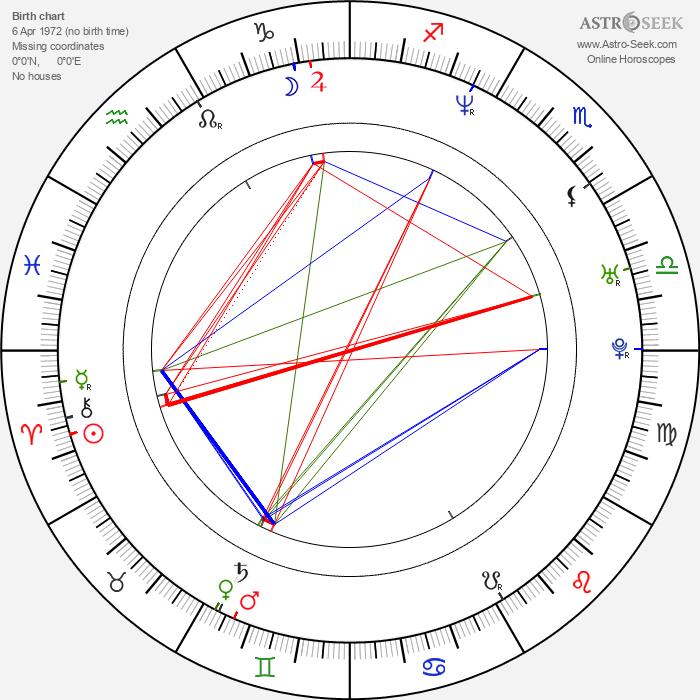 Anders Thomas Jensen - Astrology Natal Birth Chart
