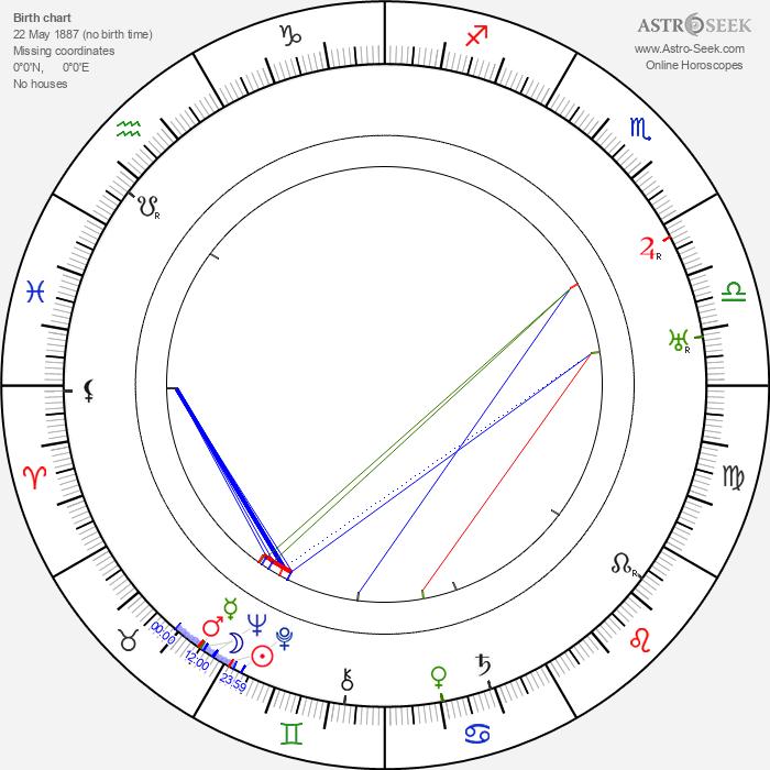 Anders Wilhelm Sandberg - Astrology Natal Birth Chart