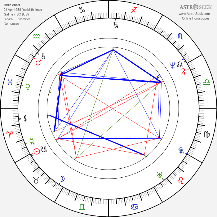 Andie MacDowell - Astrology Natal Birth Chart