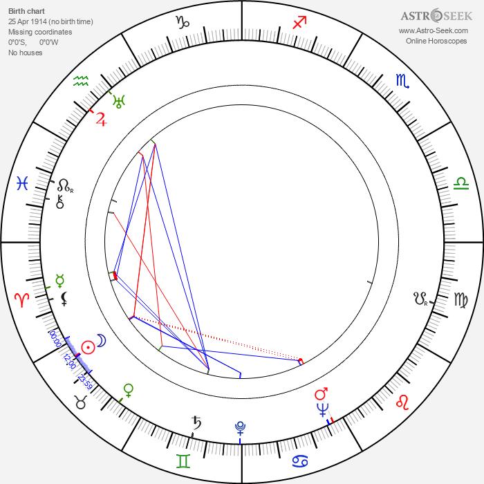 Andor Dárday - Astrology Natal Birth Chart