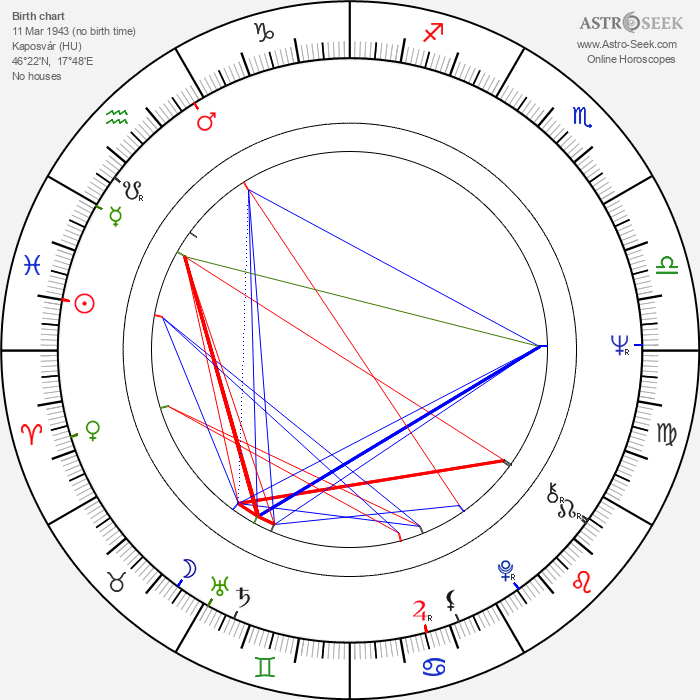 Andor Lukáts - Astrology Natal Birth Chart