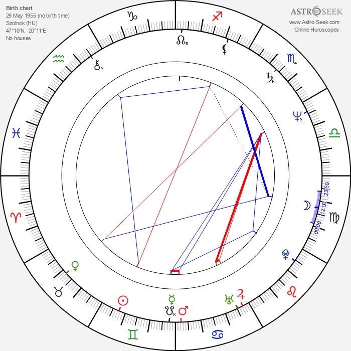 Andor Szilágyi - Astrology Natal Birth Chart