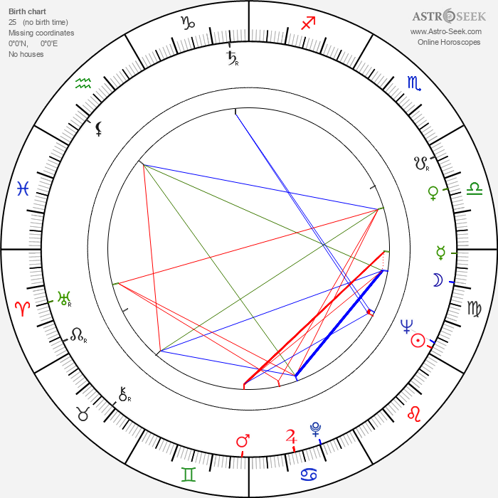 András Csiky - Astrology Natal Birth Chart