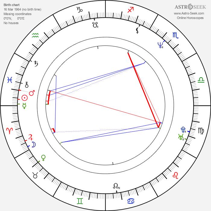 András Faragó - Astrology Natal Birth Chart