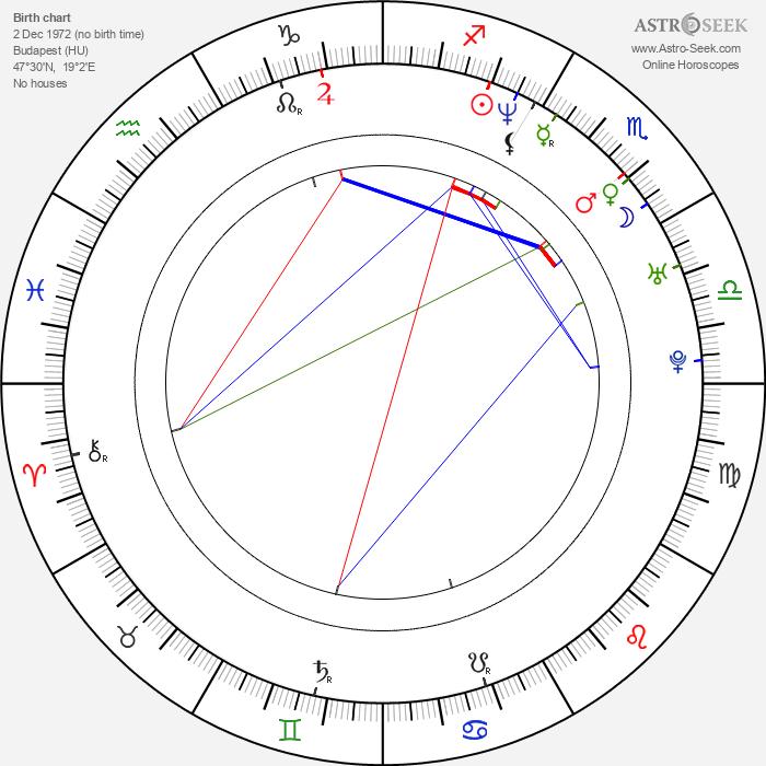 András Gyürk - Astrology Natal Birth Chart