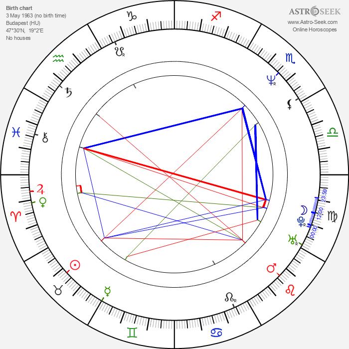 András Hajós - Astrology Natal Birth Chart