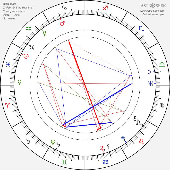 András Kozák - Astrology Natal Birth Chart