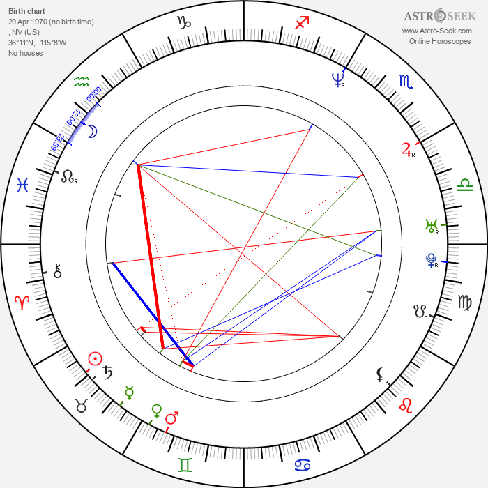 Andre Agassi - Astrology Natal Birth Chart