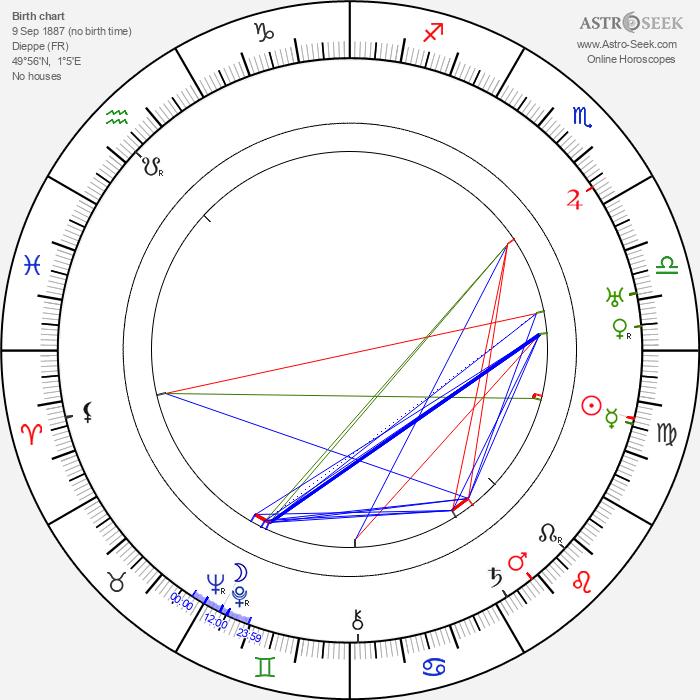 André Alerme - Astrology Natal Birth Chart