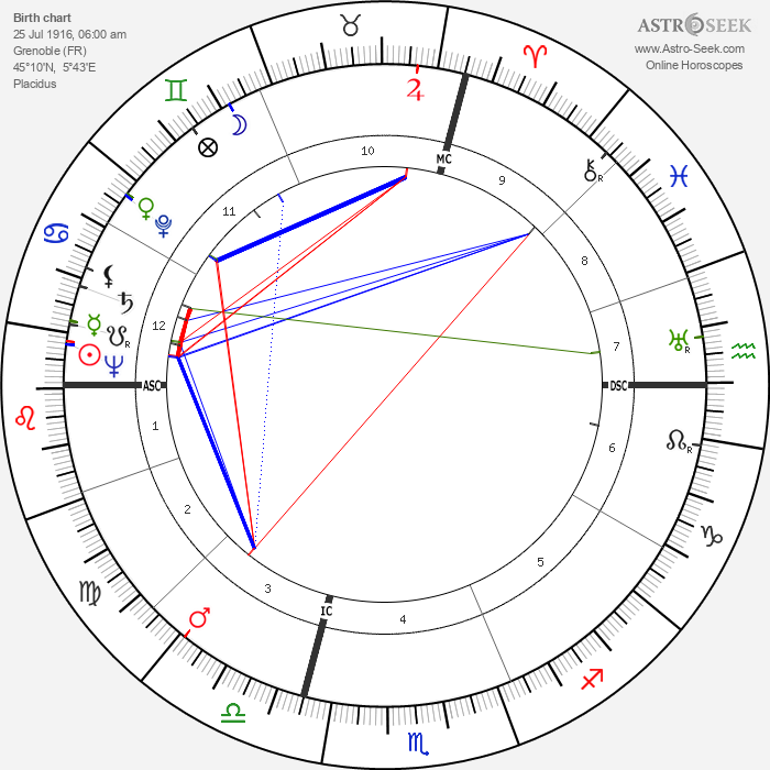 André Allemand - Astrology Natal Birth Chart