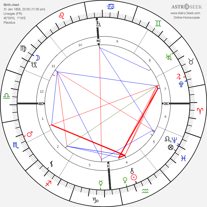 André Antoine - Astrology Natal Birth Chart