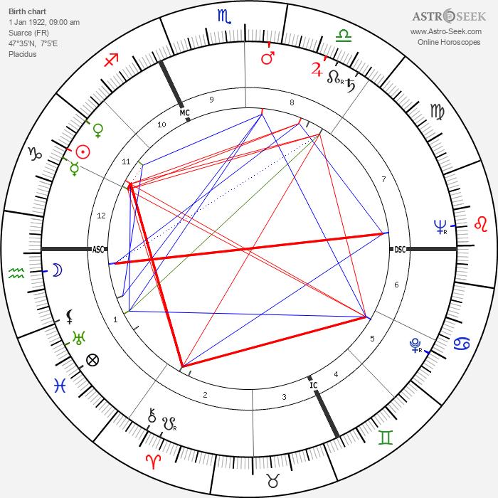 Andre Bergeron - Astrology Natal Birth Chart