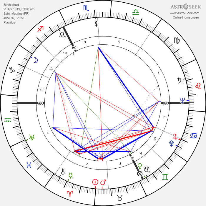 André Bettencourt - Astrology Natal Birth Chart