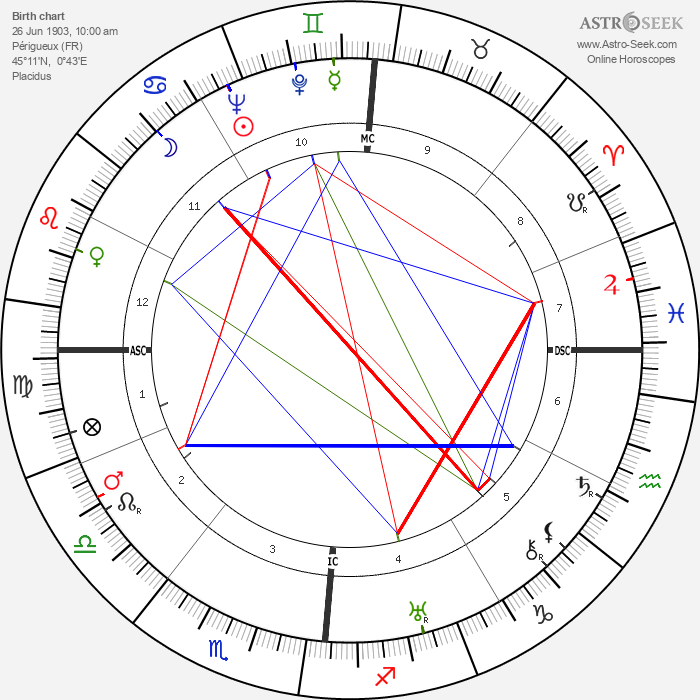 André Boissarie - Astrology Natal Birth Chart