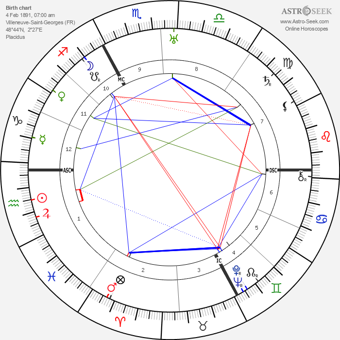Andre Boudineau - Astrology Natal Birth Chart