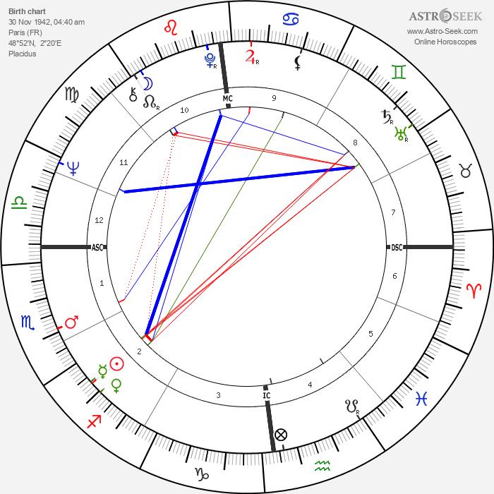 André Brahic - Astrology Natal Birth Chart