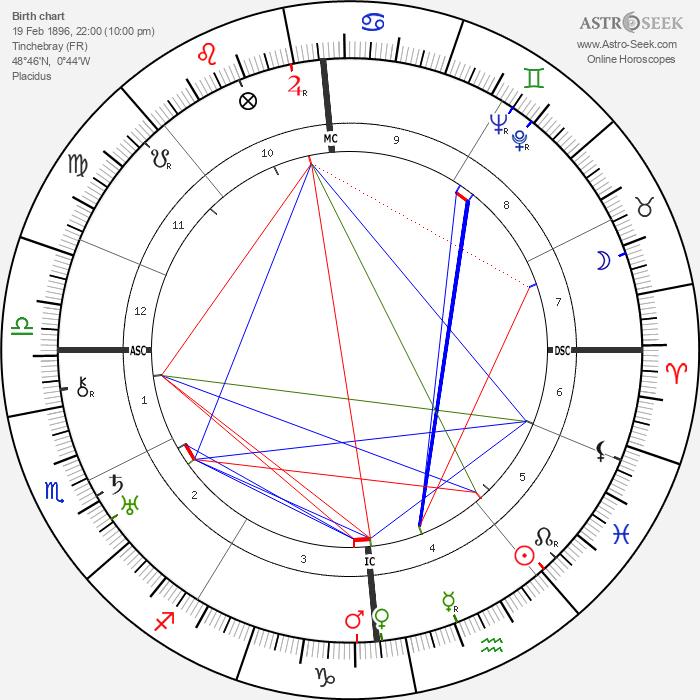 André Breton - Astrology Natal Birth Chart