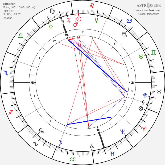 André Calmettes - Astrology Natal Birth Chart
