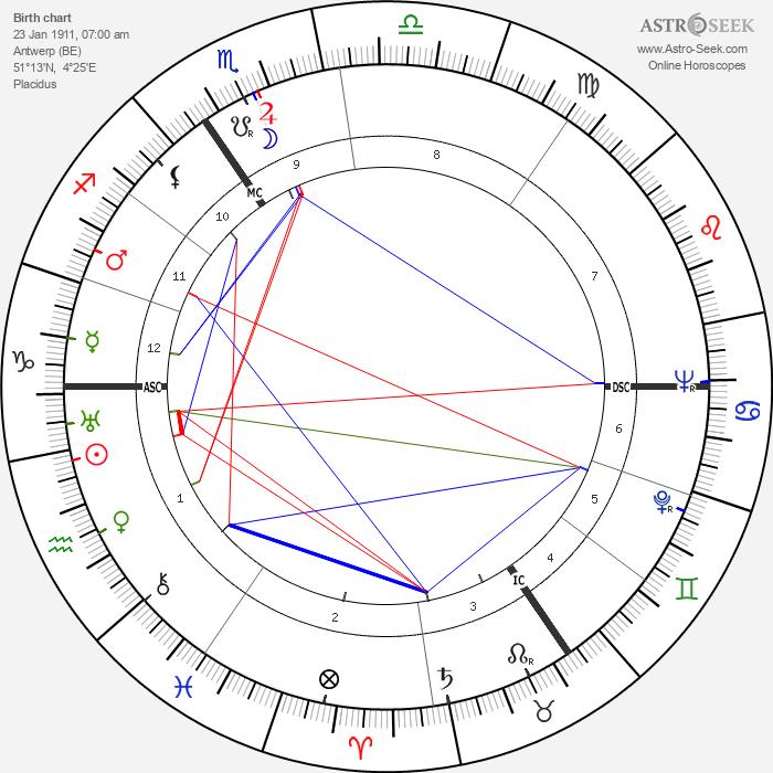 André Castelot - Astrology Natal Birth Chart