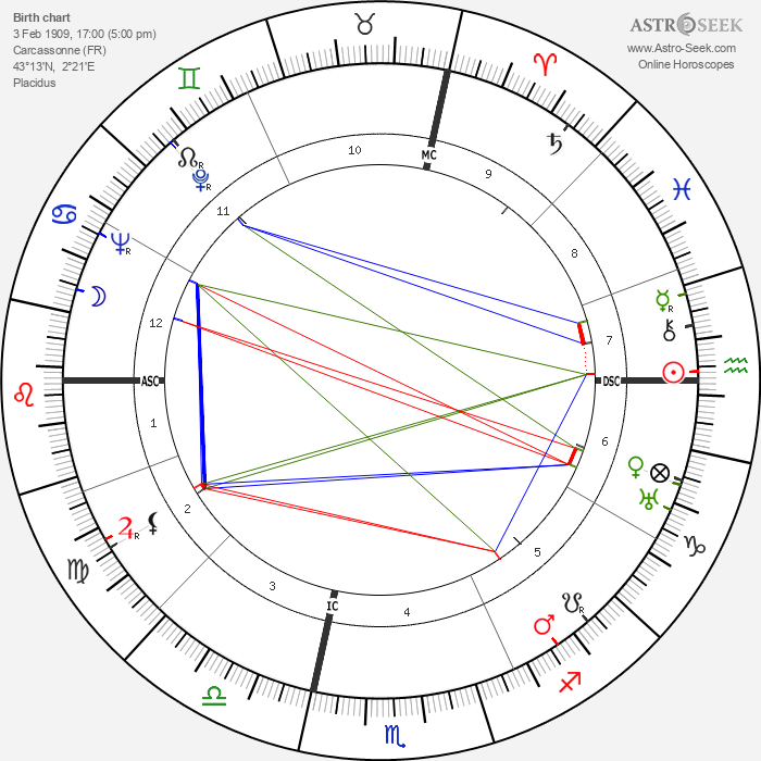André Cayatte - Astrology Natal Birth Chart