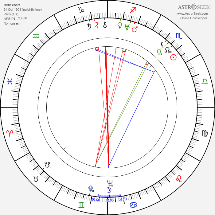 André Cerf - Astrology Natal Birth Chart