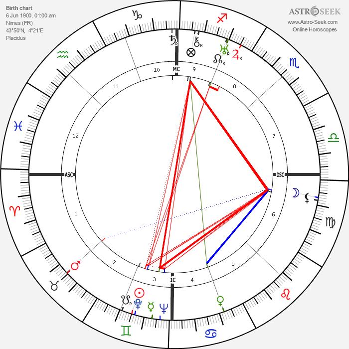 André Chamson - Astrology Natal Birth Chart