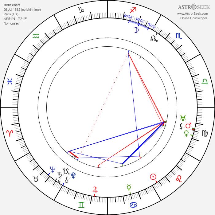 André Charlot - Astrology Natal Birth Chart