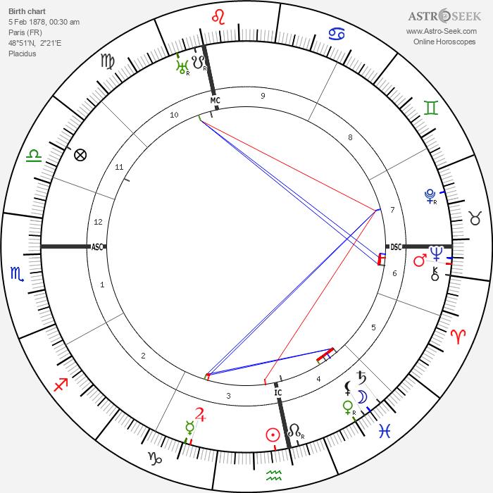 André Citroën - Astrology Natal Birth Chart