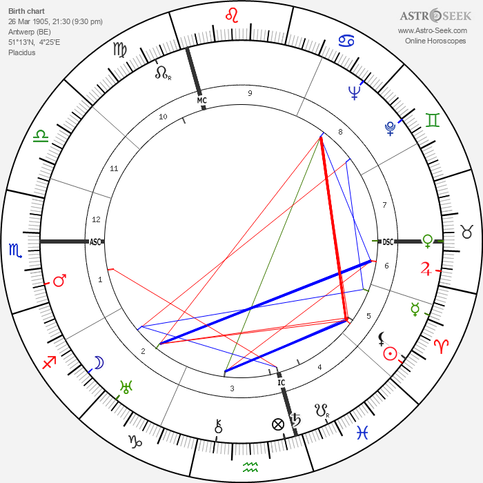 André Cluytens - Astrology Natal Birth Chart